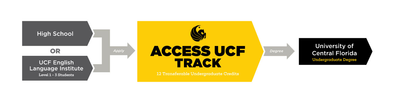 Access UCF Track